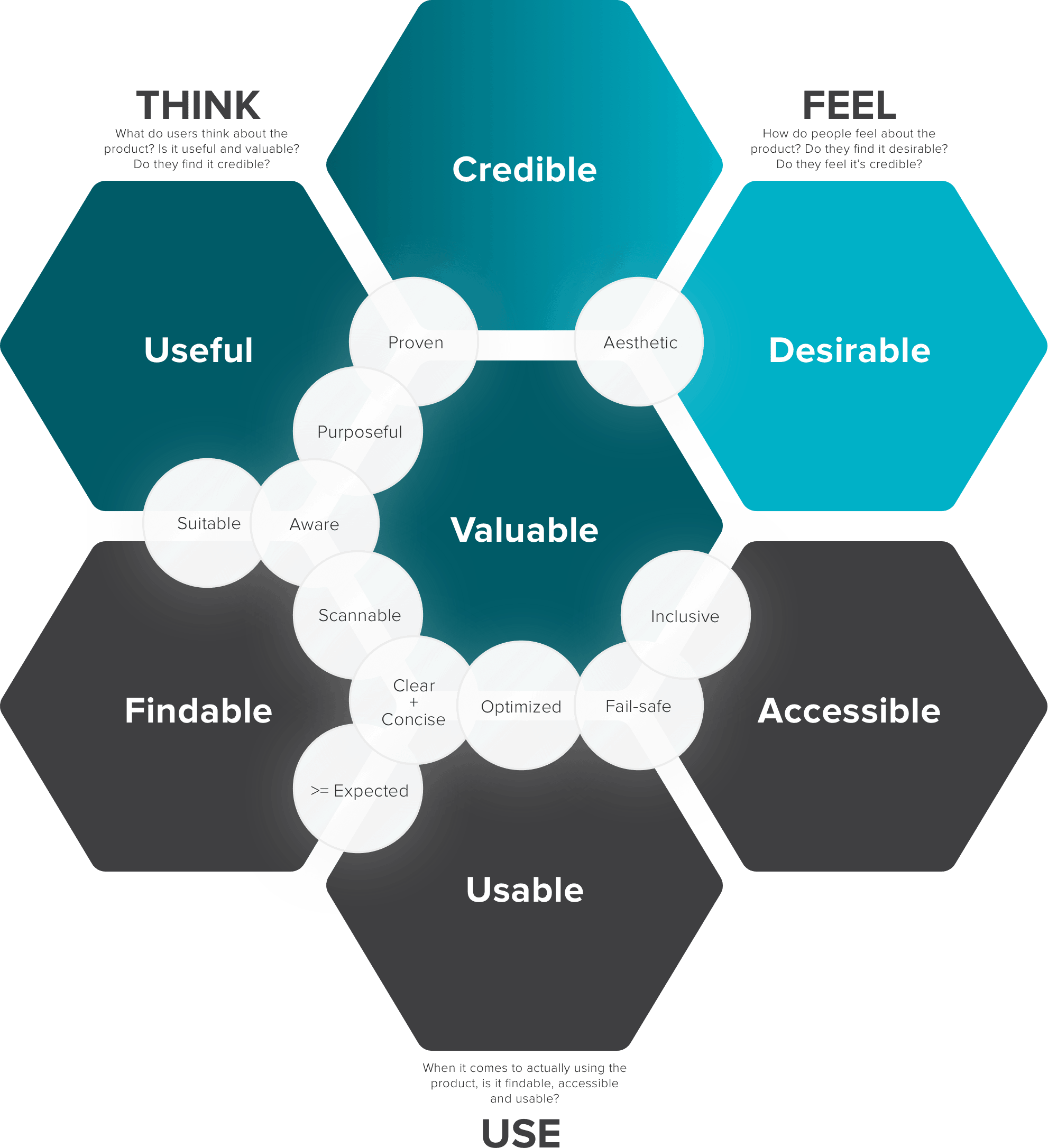 UX Honeycomb with Lenses