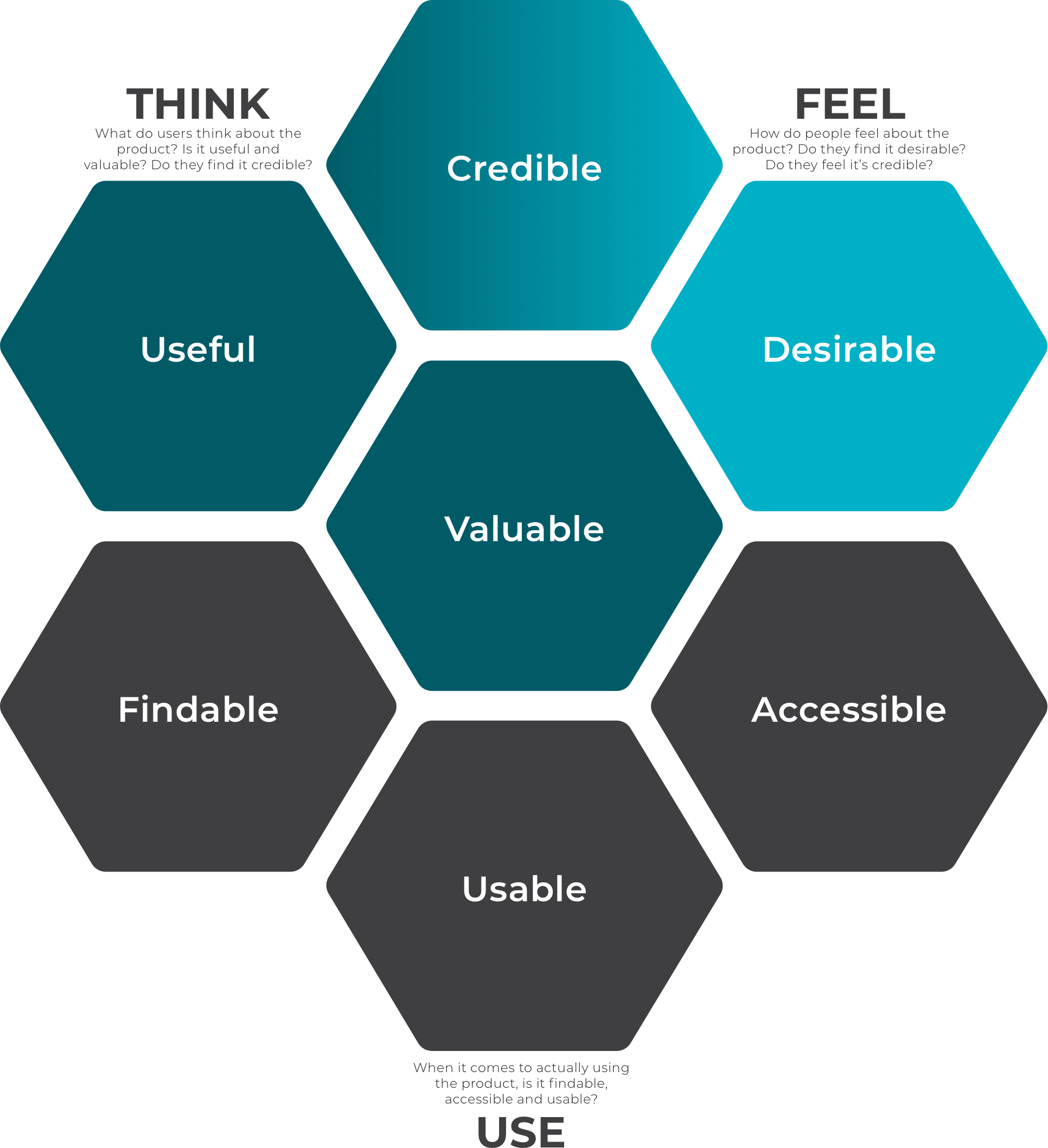 UX Honeycomb without UX Lenses