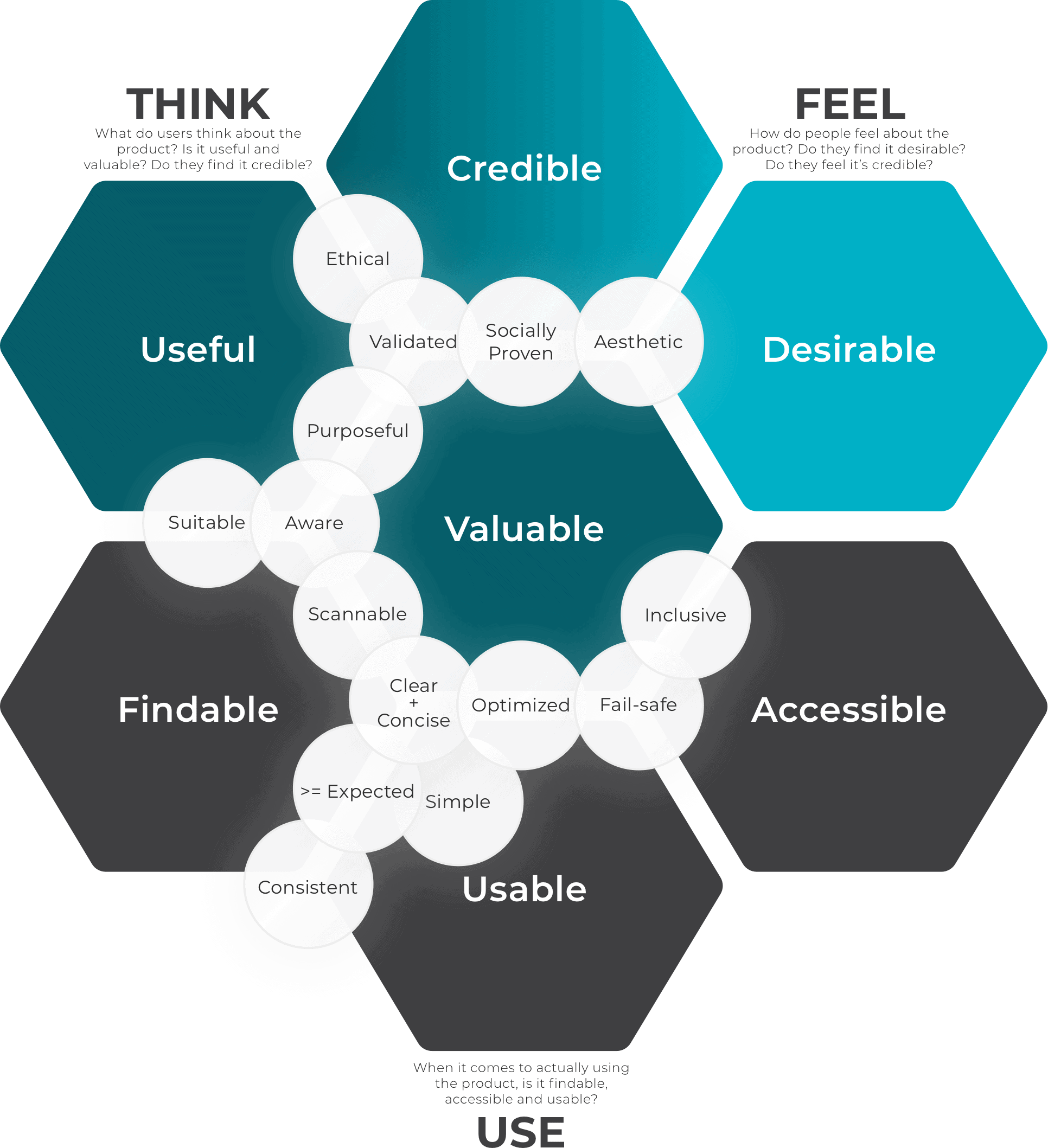 UX Honeycomb with UX Lenses